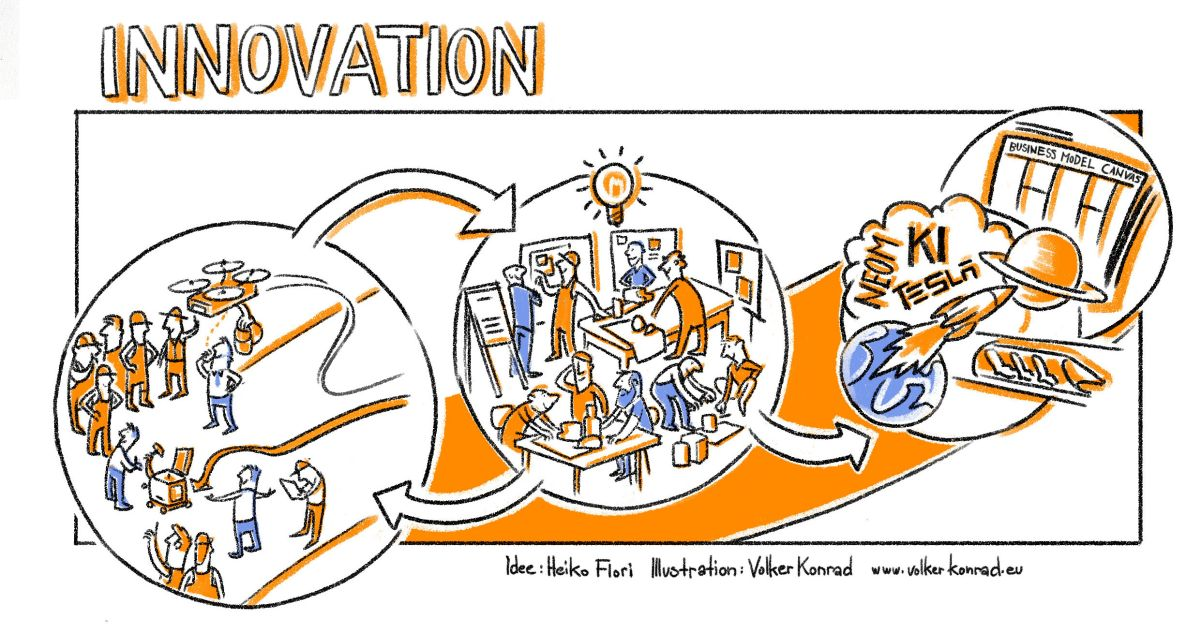 Visualisierung Innovationsprozess; Idee: Heiko Flori; Illustration: Volker Konrad