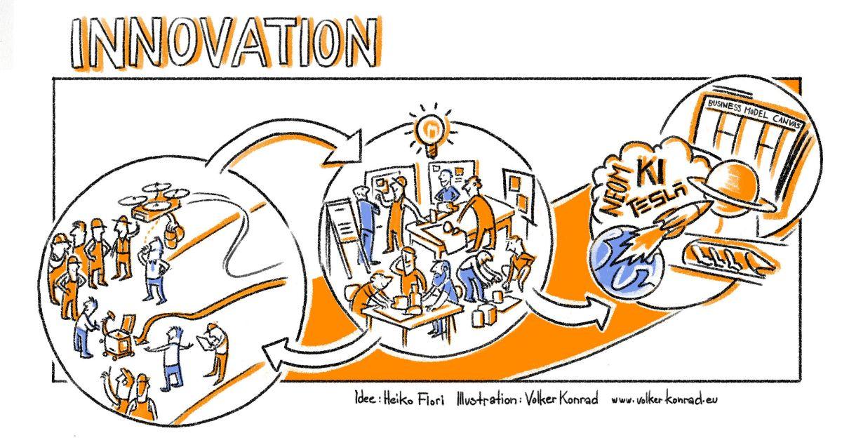 Visualisierung Innovationsprozess; Idee: Heiko Flori; Illustration: Volker Konrad
